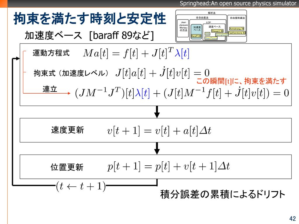 拘束を満たす時刻と安定性 加速度ベース [baraff 89など] 積分誤差の累積によるドリフト 速度更新 位置更新 運動方程式